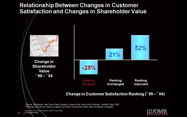 Shareholder Value vs. Quality