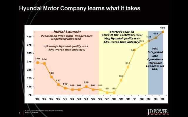 Hyundai's Quality Problems