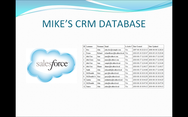 Cloud Based CRM Systems Like Salesforce create an trail to follow.