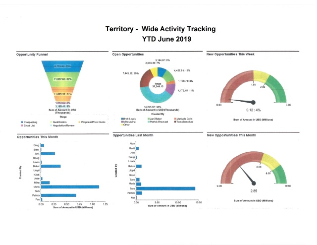 Salesforce Dashboard 2019